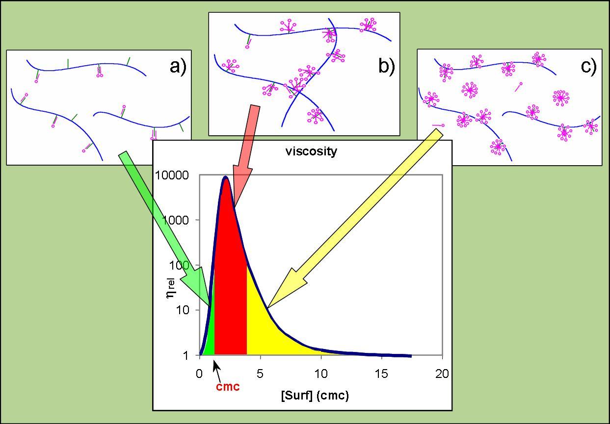 viscosity aggregation