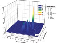 From mathematical models to bioprocess optimization